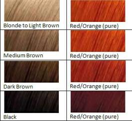 color chart red/orange